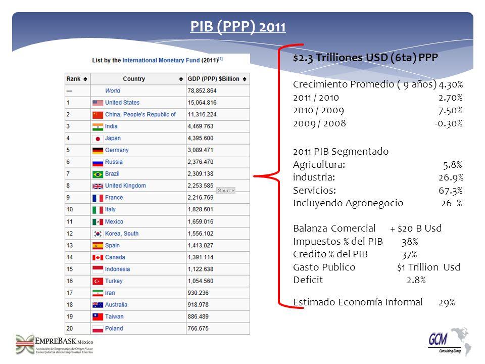 PIB (PPP) 2011 $2.3 Trilliones USD (6ta) PPP