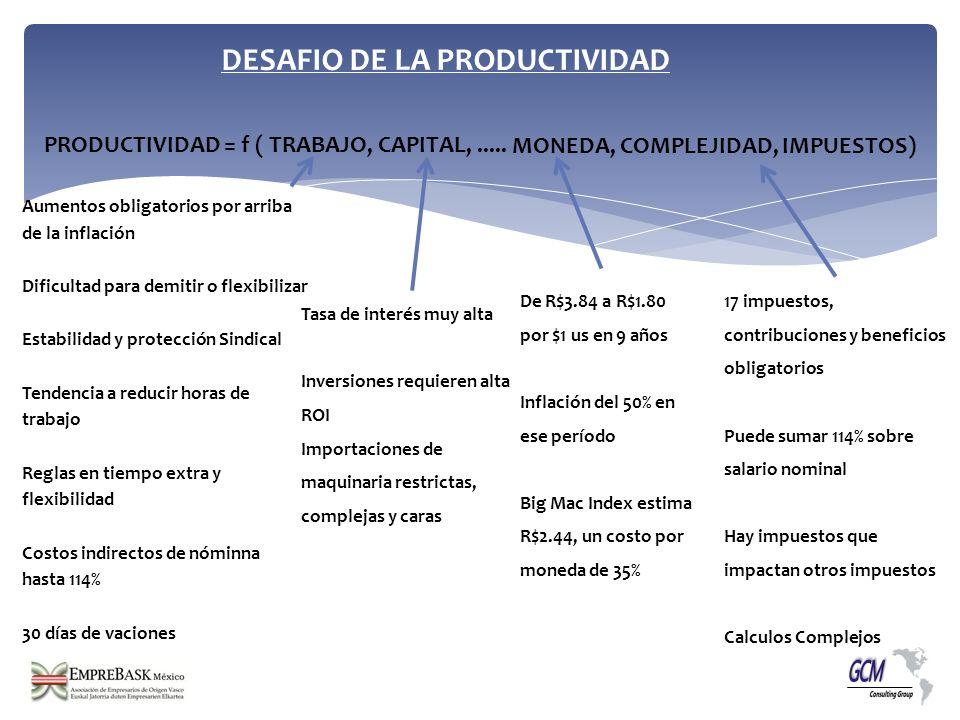 DESAFIO DE LA PRODUCTIVIDAD