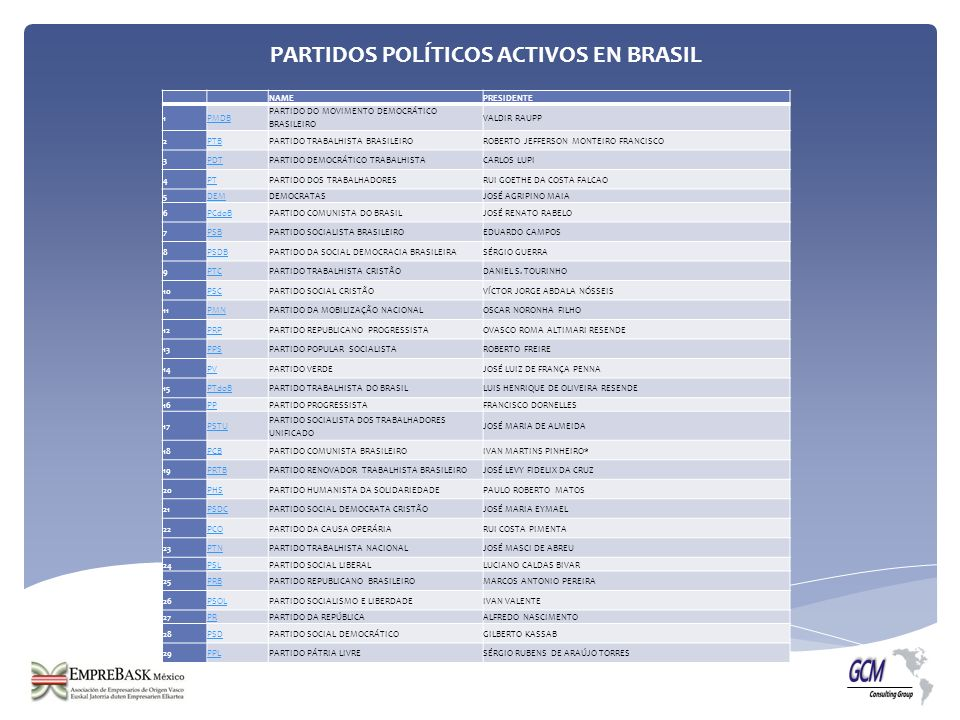 PARTIDOS POLÍTICOS ACTIVOS EN BRASIL