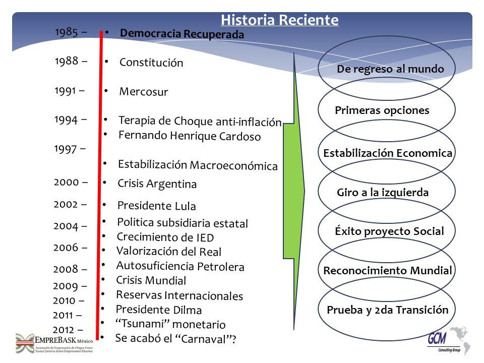 Historia Reciente 1985 – Democracia Recuperada 1988 – Constitución