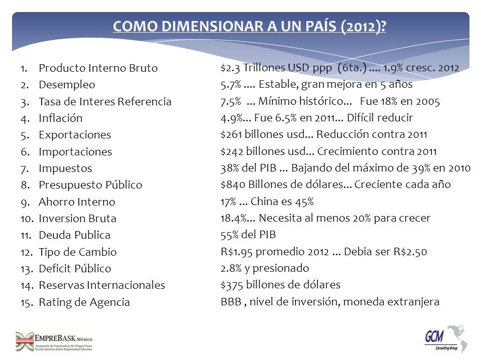 COMO DIMENSIONAR A UN PAÍS (2012)