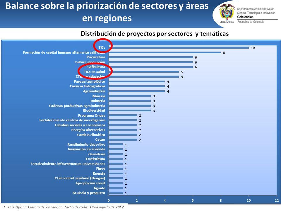 Balance sobre la priorización de sectores y áreas en regiones