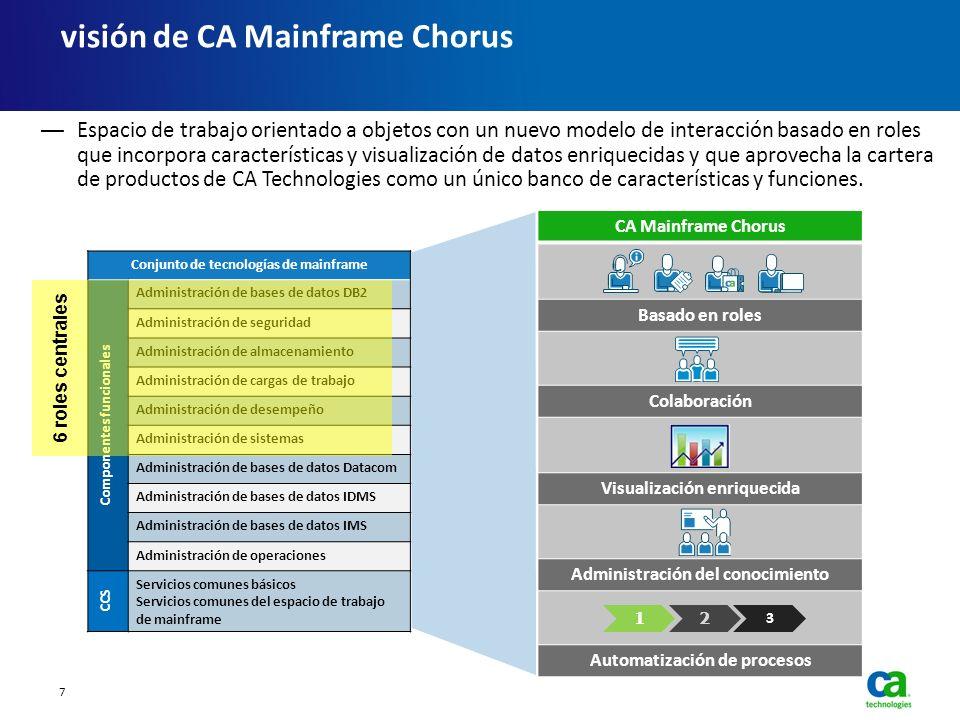 visión de CA Mainframe Chorus