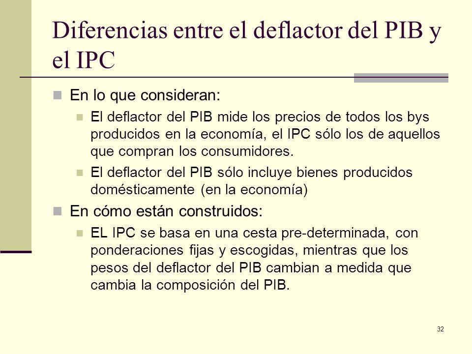 Diferencias entre el deflactor del PIB y el IPC