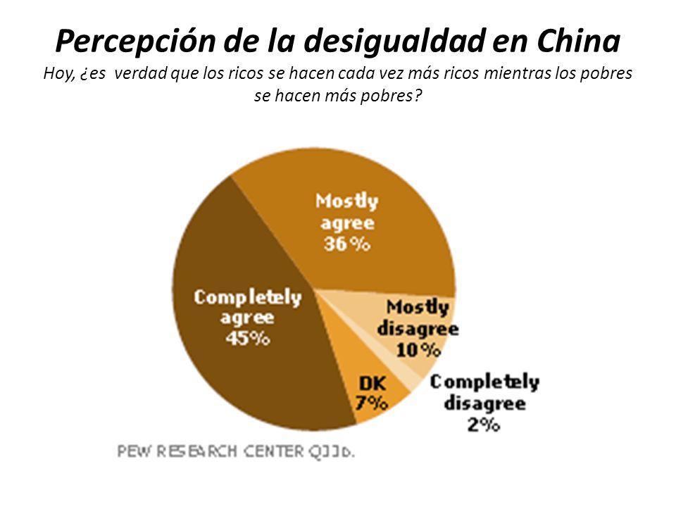 Percepción de la desigualdad en China Hoy, ¿es verdad que los ricos se hacen cada vez más ricos mientras los pobres se hacen más pobres