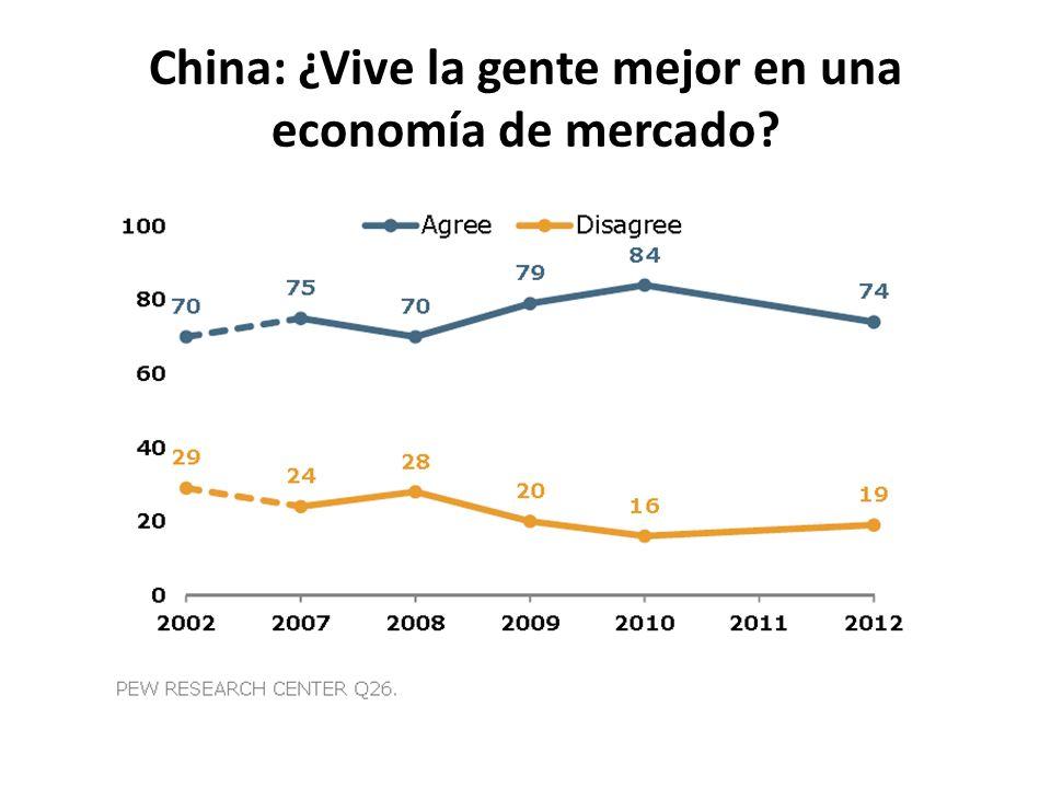 China: ¿Vive la gente mejor en una economía de mercado