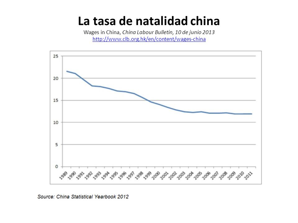 La tasa de natalidad china Wages in China, China Labour Bulletin, 10 de junio 2013 http://www.clb.org.hk/en/content/wages-china