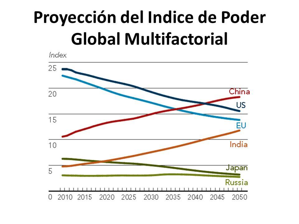 Proyección del Indice de Poder Global Multifactorial