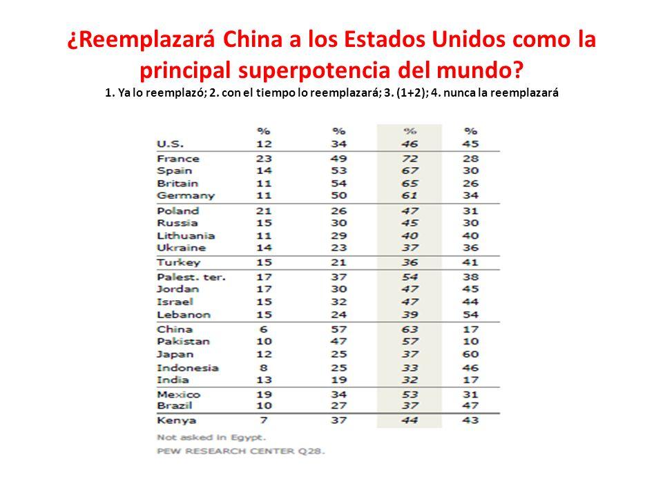 ¿Reemplazará China a los Estados Unidos como la principal superpotencia del mundo 1. Ya lo reemplazó; 2. con el tiempo lo reemplazará; 3. (1+2); 4. nunca la reemplazará