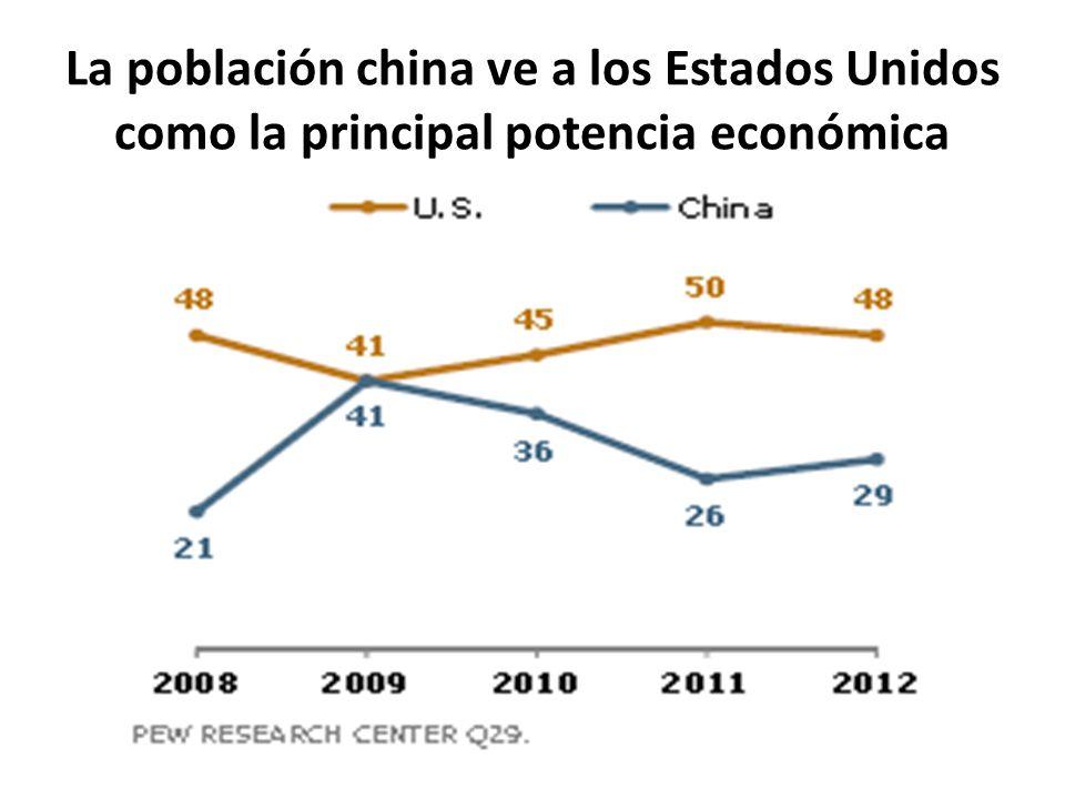 La población china ve a los Estados Unidos como la principal potencia económica