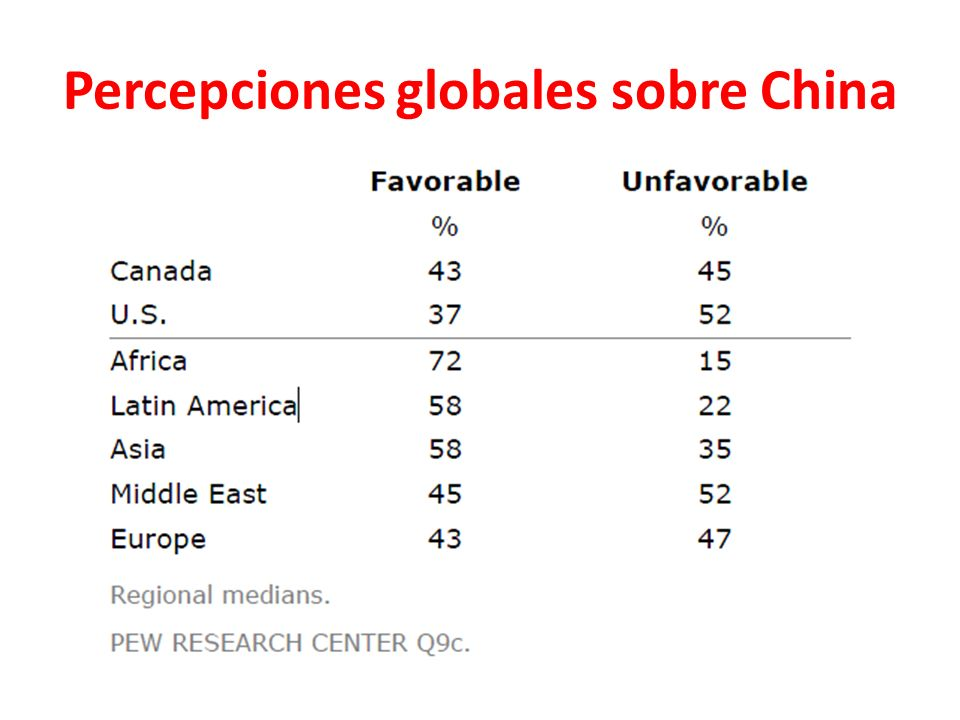 Percepciones globales sobre China