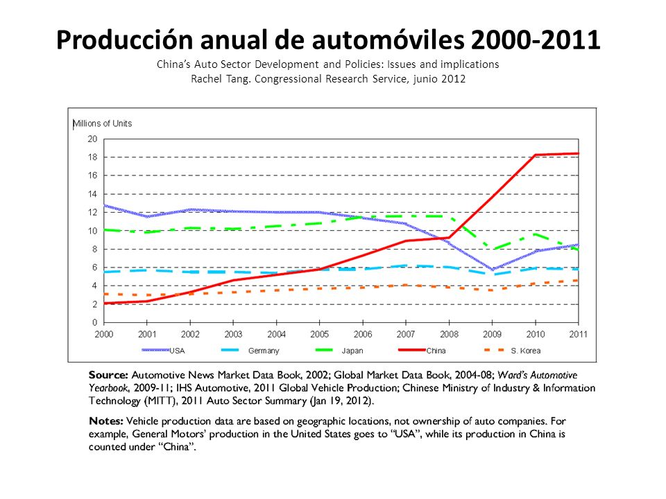 Producción anual de automóviles 2000-2011 China's Auto Sector Development and Policies: Issues and implications Rachel Tang.