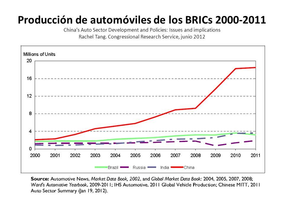 Producción de automóviles de los BRICs 2000-2011 China's Auto Sector Development and Policies: Issues and implications Rachel Tang.