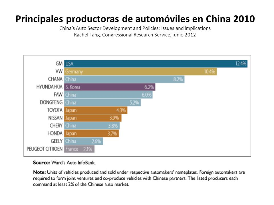 Principales productoras de automóviles en China 2010 China's Auto Sector Development and Policies: Issues and implications Rachel Tang.