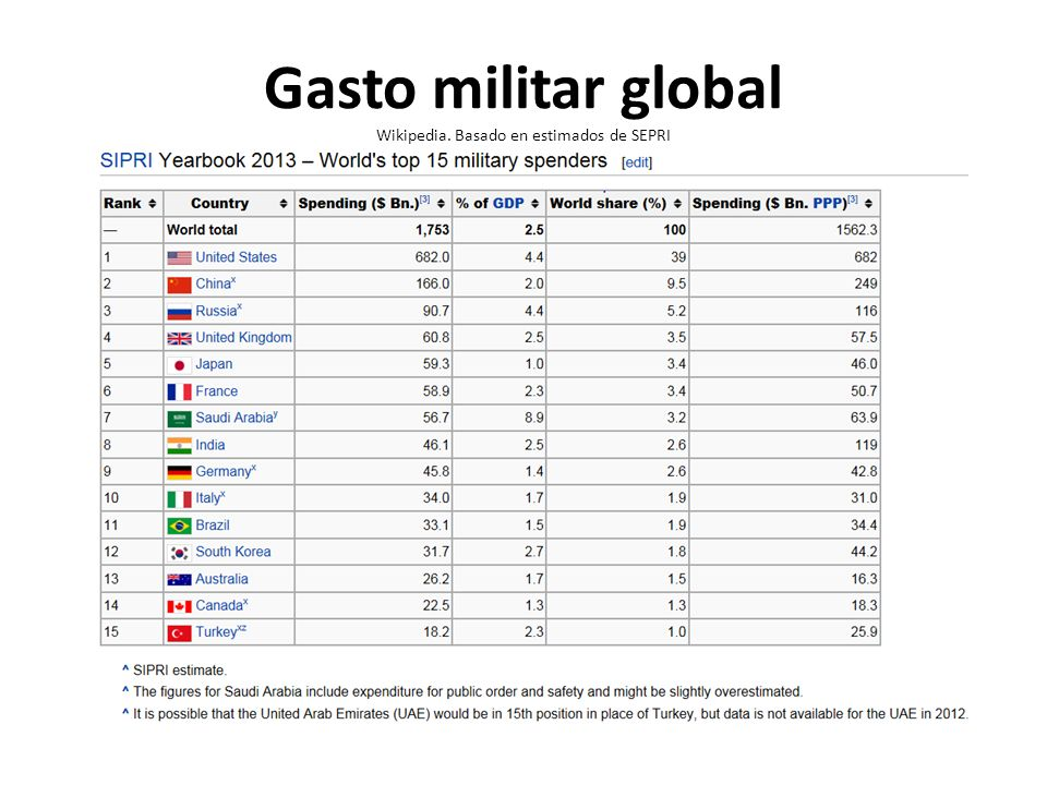 Gasto militar global Wikipedia. Basado en estimados de SEPRI