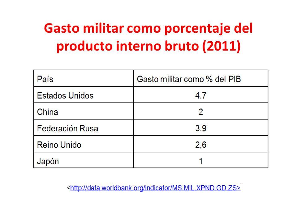 Gasto militar como porcentaje del producto interno bruto (2011)