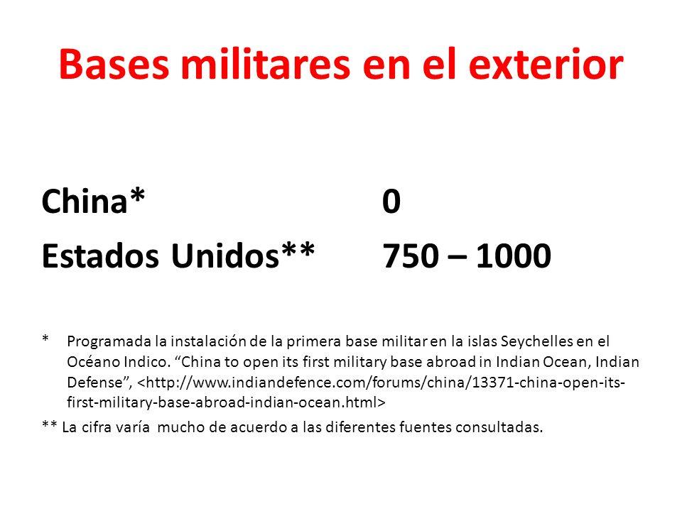 Bases militares en el exterior