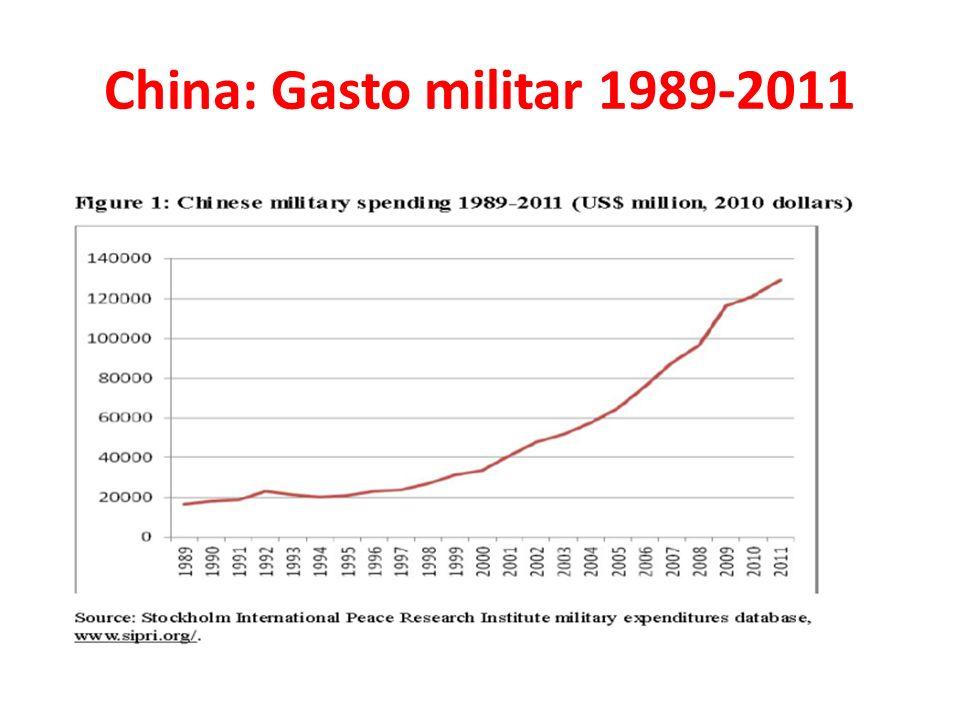 China: Gasto militar 1989-2011