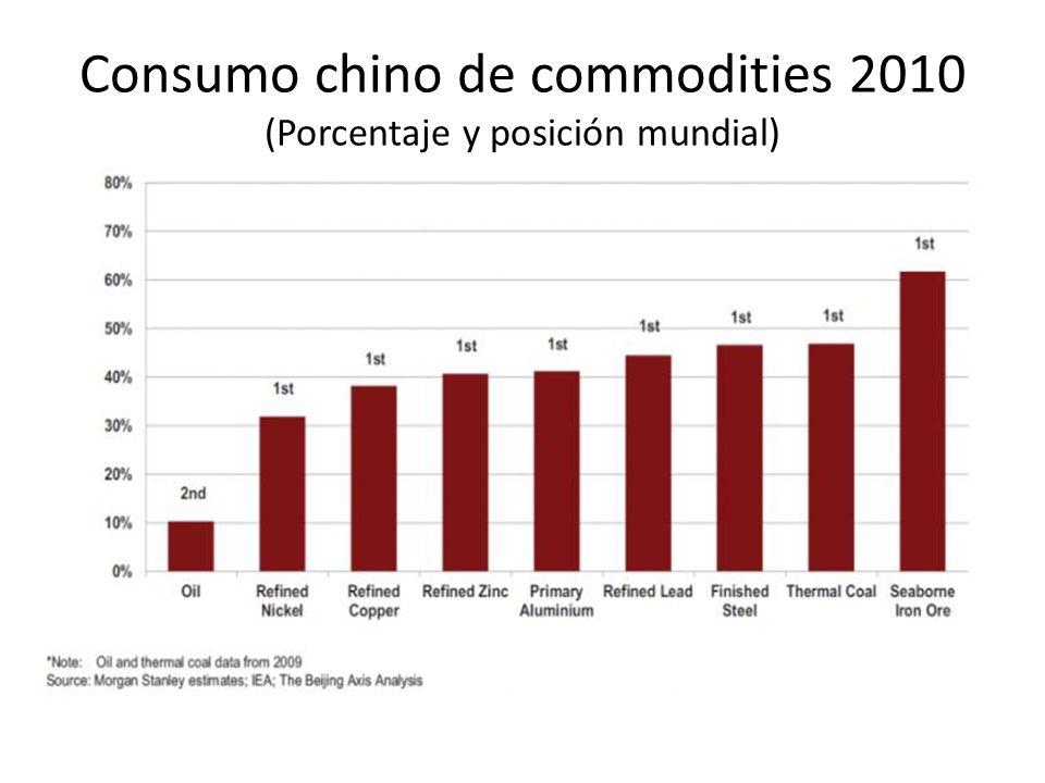 Consumo chino de commodities 2010 (Porcentaje y posición mundial)