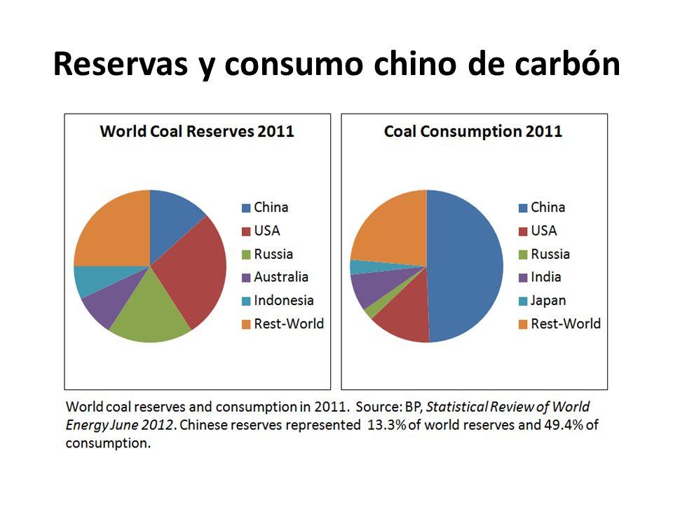 Reservas y consumo chino de carbón