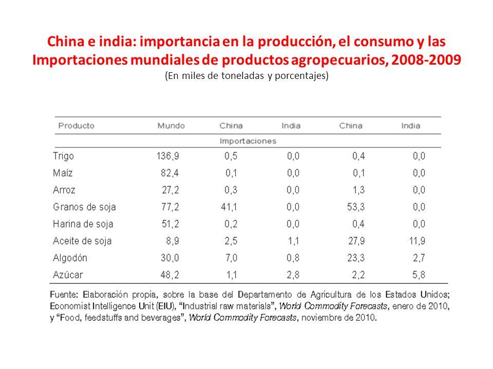 China e india: importancia en la producción, el consumo y las Importaciones mundiales de productos agropecuarios, 2008-2009 (En miles de toneladas y porcentajes)