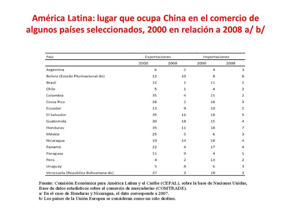 América Latina: lugar que ocupa China en el comercio de algunos países seleccionados, 2000 en relación a 2008 a/ b/