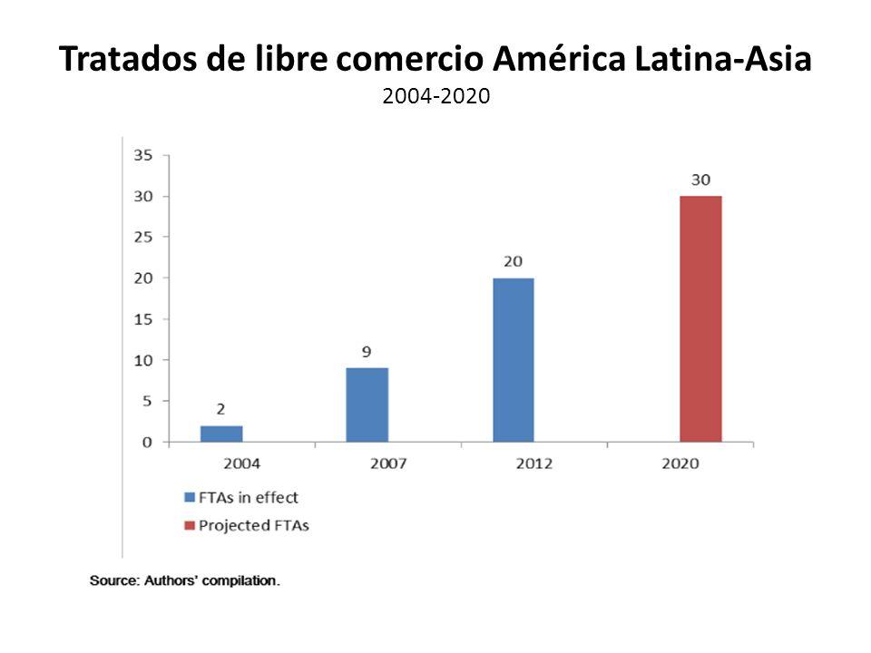 Tratados de libre comercio América Latina-Asia 2004-2020