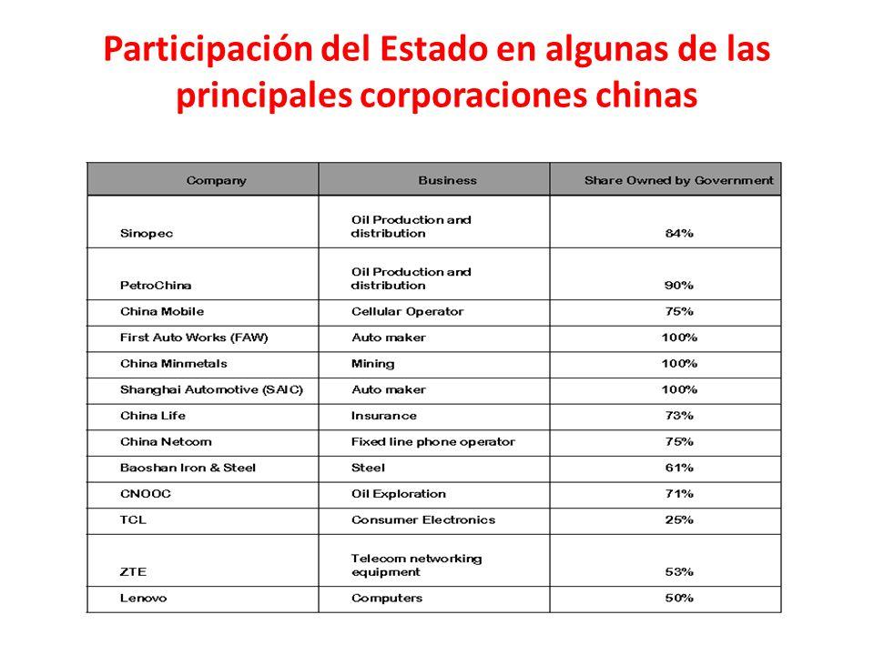 Participación del Estado en algunas de las principales corporaciones chinas
