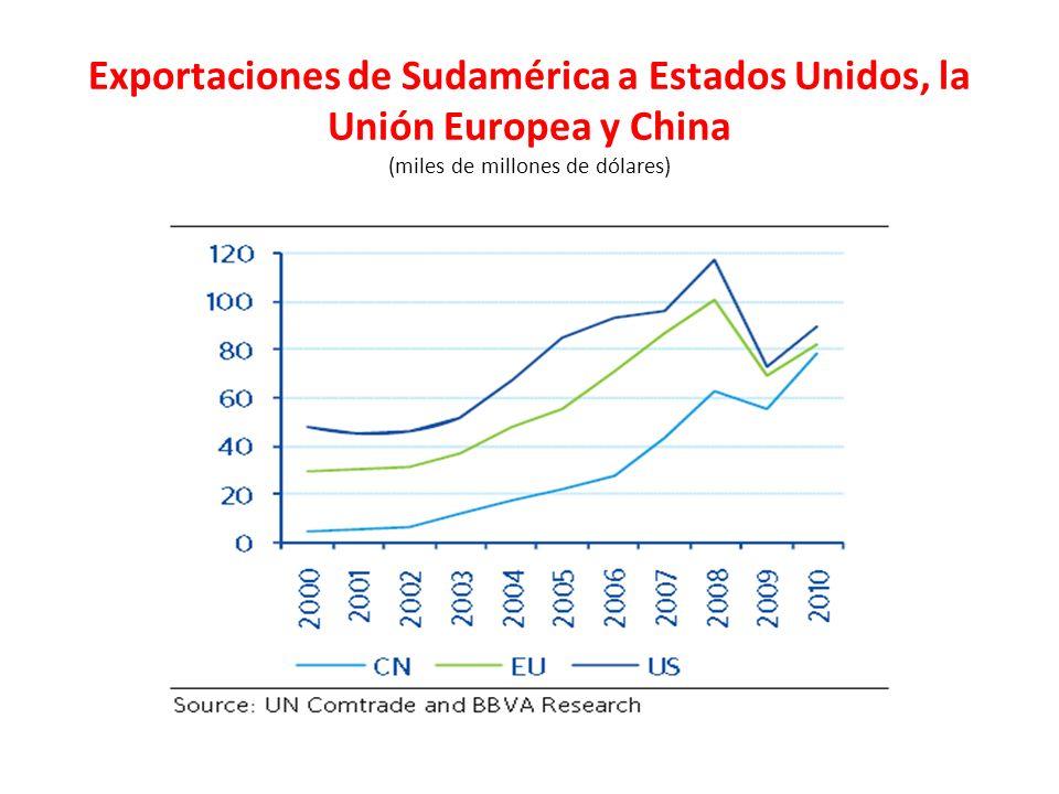 Exportaciones de Sudamérica a Estados Unidos, la Unión Europea y China (miles de millones de dólares)