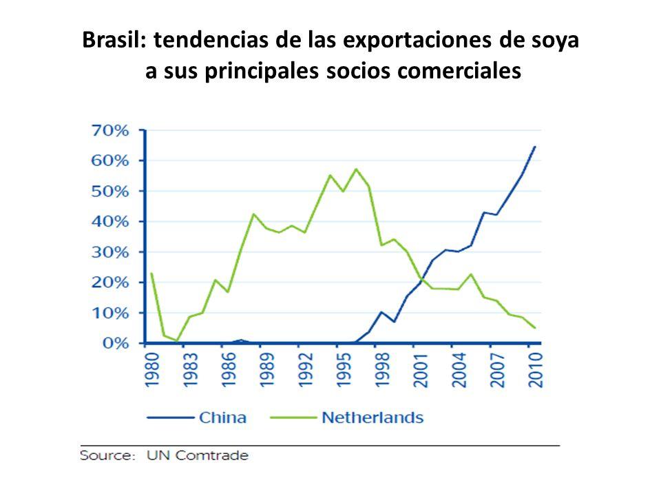 Brasil: tendencias de las exportaciones de soya a sus principales socios comerciales