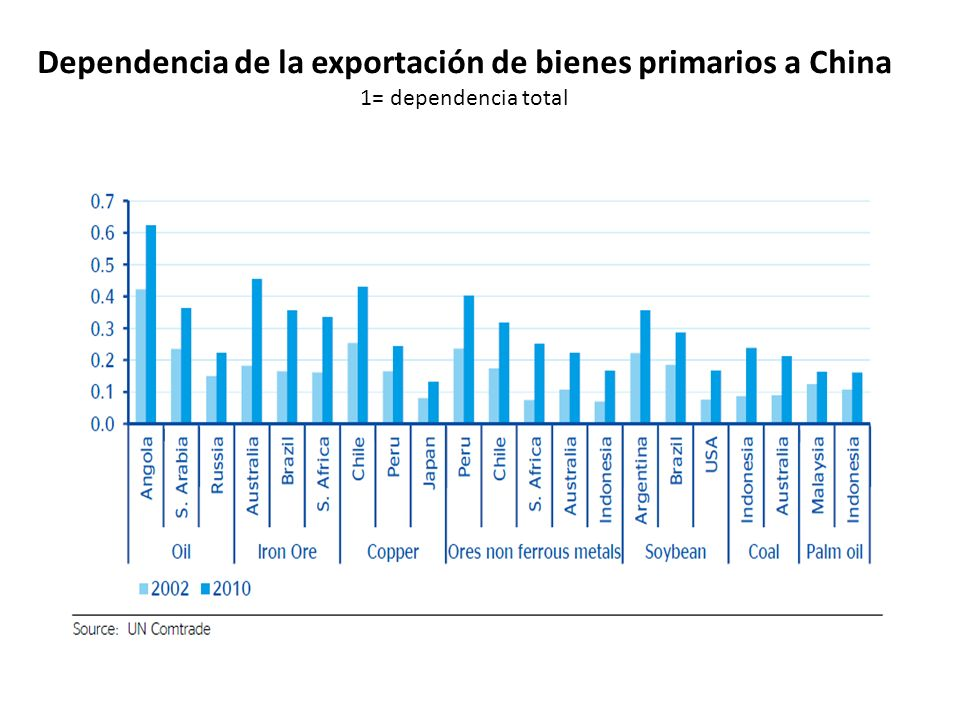 Dependencia de la exportación de bienes primarios a China 1= dependencia total