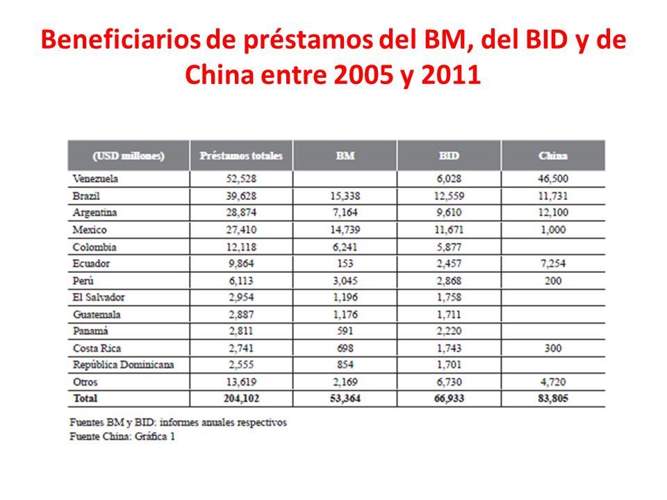 Beneficiarios de préstamos del BM, del BID y de China entre 2005 y 2011