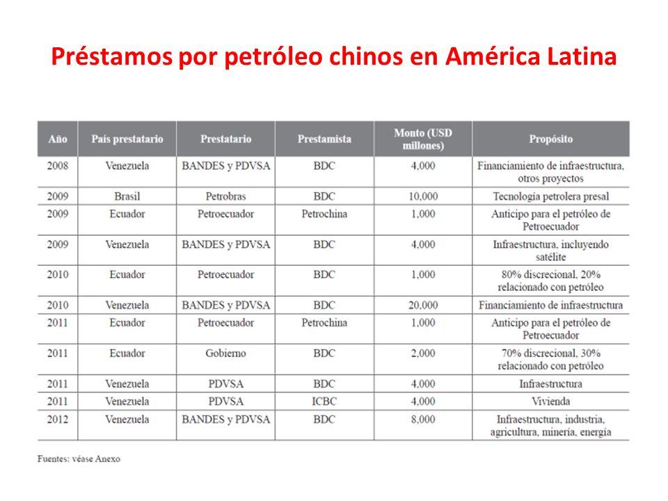 Préstamos por petróleo chinos en América Latina