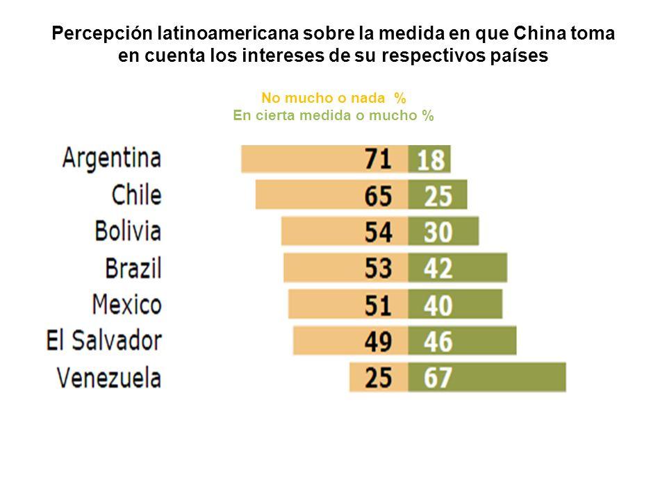 Percepción latinoamericana sobre la medida en que China toma en cuenta los intereses de su respectivos países No mucho o nada % En cierta medida o mucho %