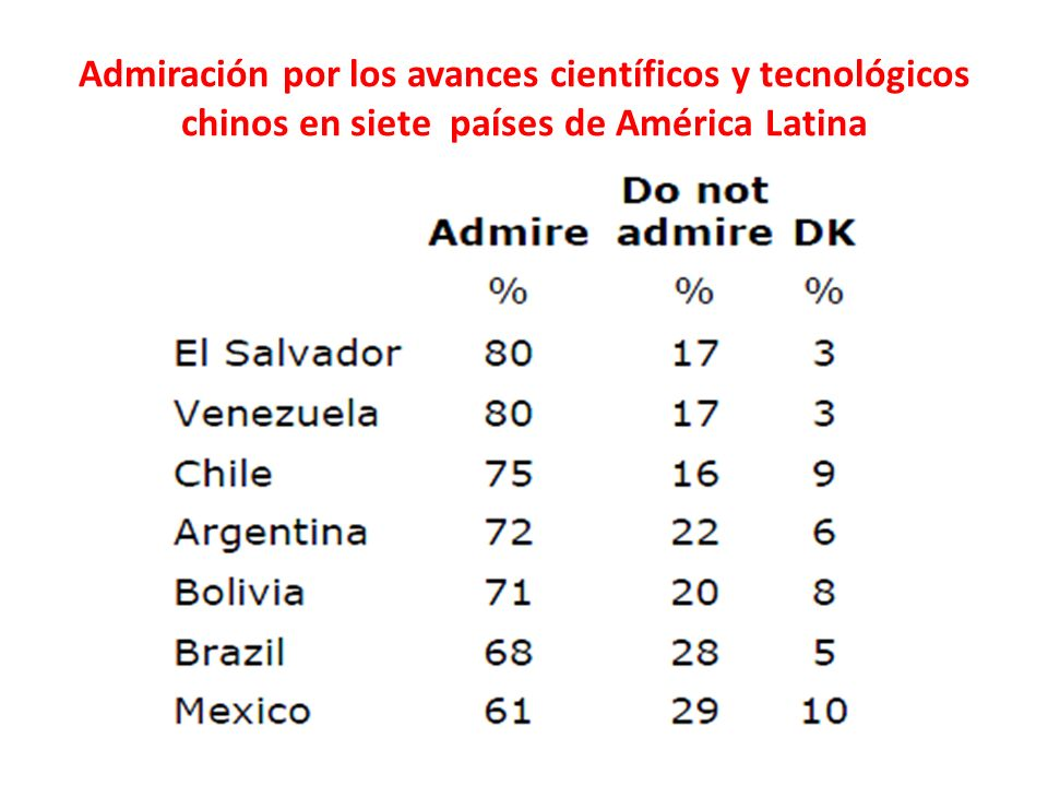 Admiración por los avances científicos y tecnológicos chinos en siete países de América Latina