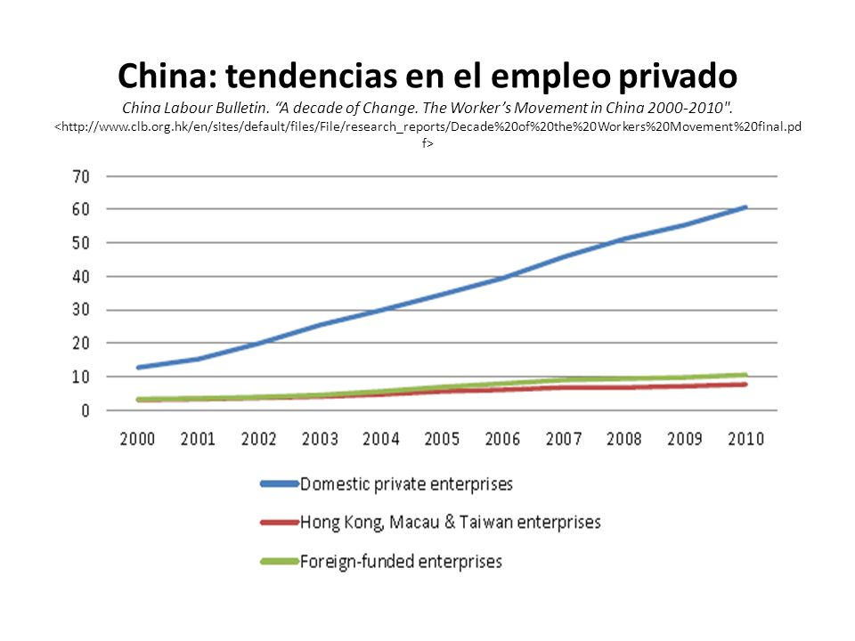 China: tendencias en el empleo privado China Labour Bulletin