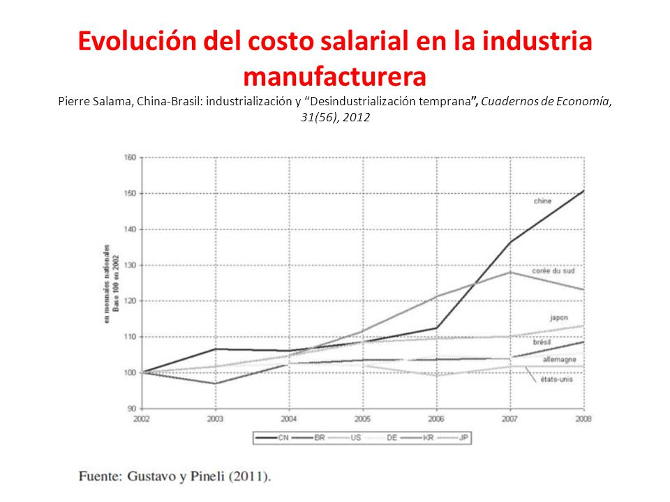 Evolución del costo salarial en la industria manufacturera Pierre Salama, China-Brasil: industrialización y Desindustrialización temprana , Cuadernos de Economía, 31(56), 2012