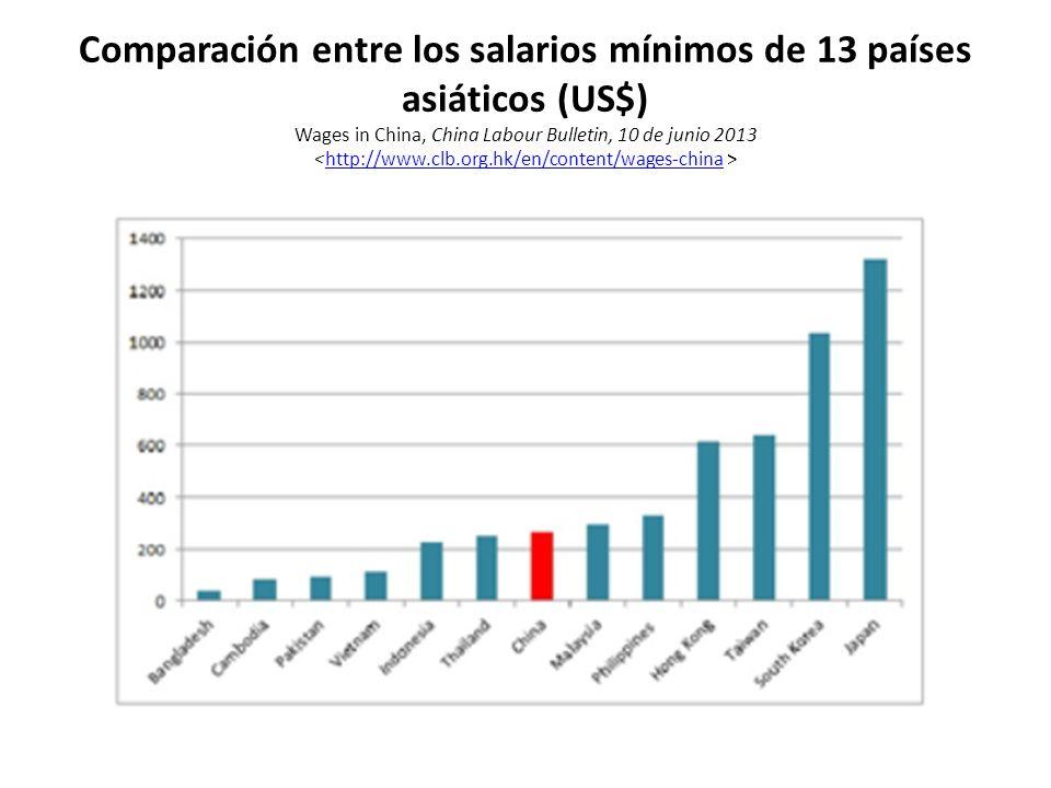 Comparación entre los salarios mínimos de 13 países asiáticos (US$) Wages in China, China Labour Bulletin, 10 de junio 2013 <http://www.clb.org.hk/en/content/wages-china >