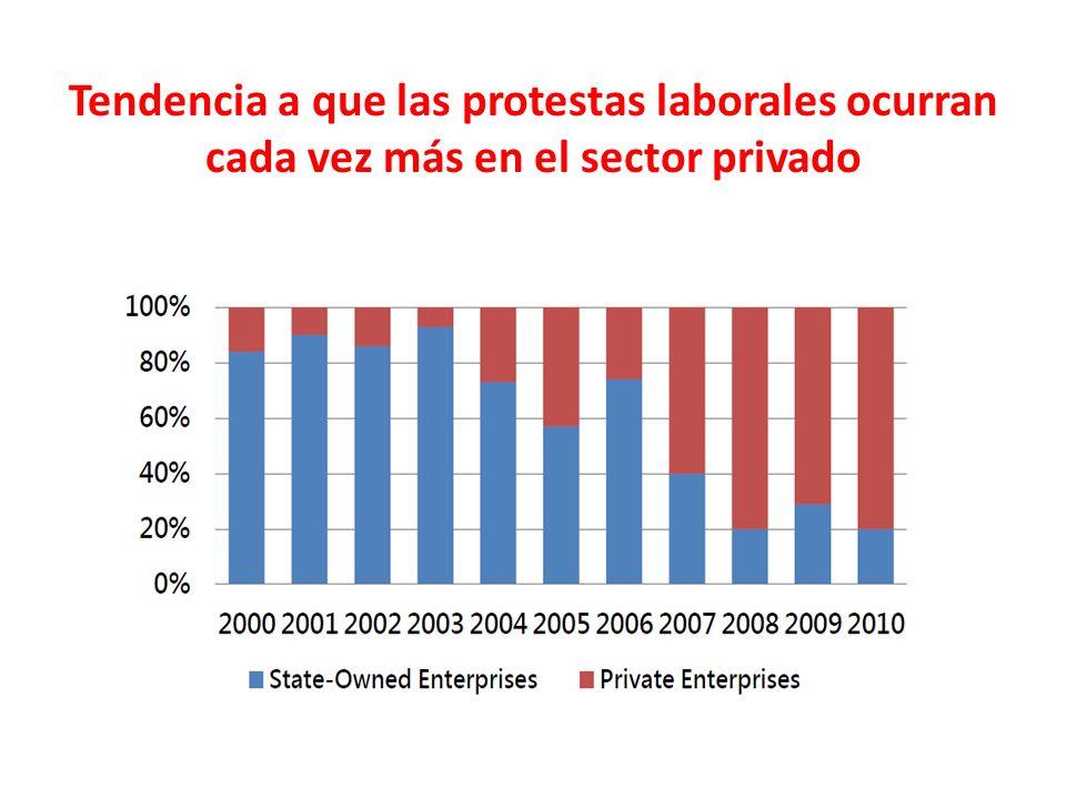 Tendencia a que las protestas laborales ocurran cada vez más en el sector privado