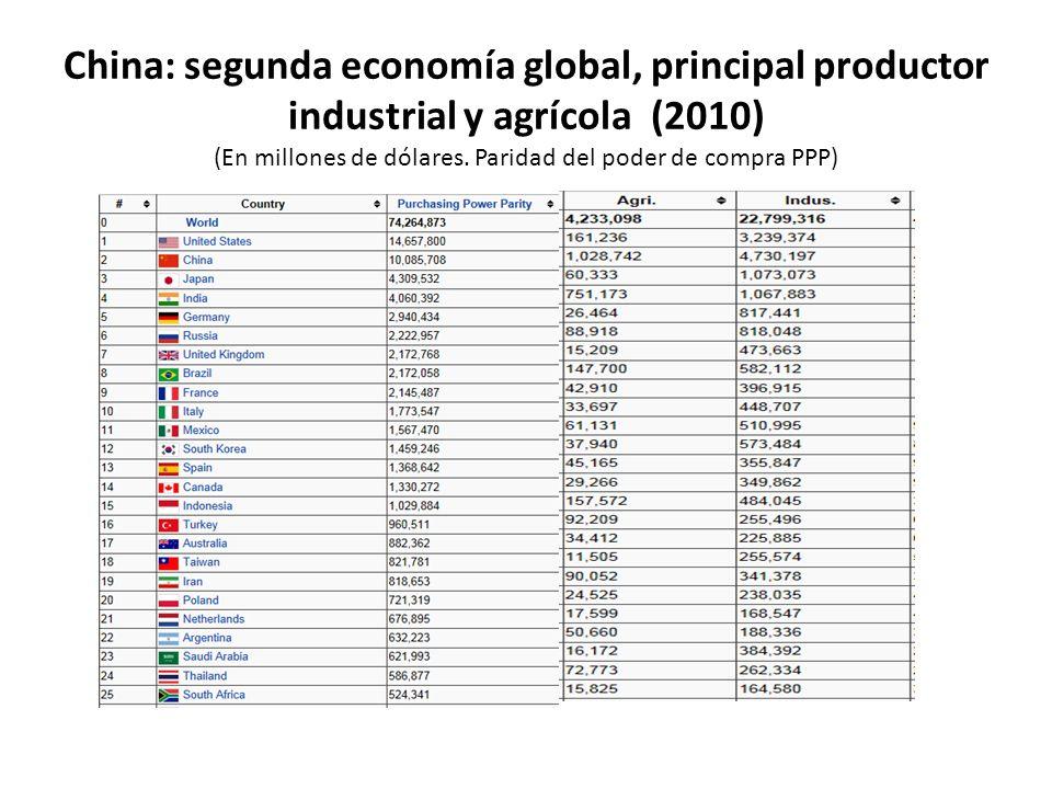 China: segunda economía global, principal productor industrial y agrícola (2010) (En millones de dólares. Paridad del poder de compra PPP)