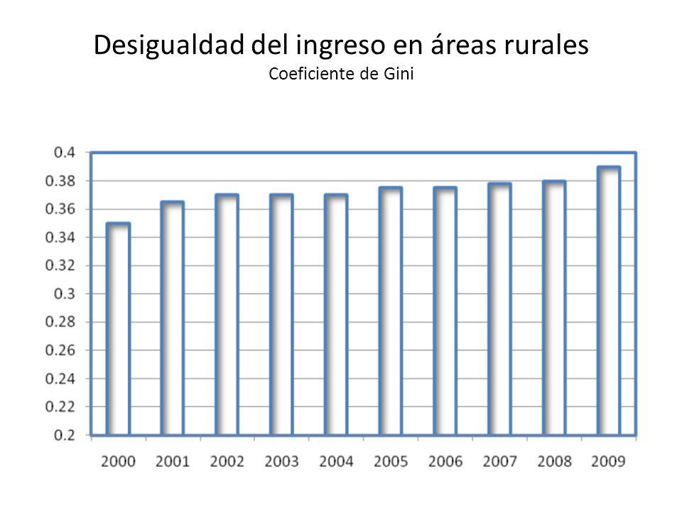 Desigualdad del ingreso en áreas rurales Coeficiente de Gini