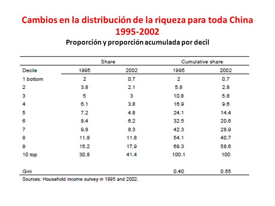 Cambios en la distribución de la riqueza para toda China 1995-2002 Proporción y proporción acumulada por decil