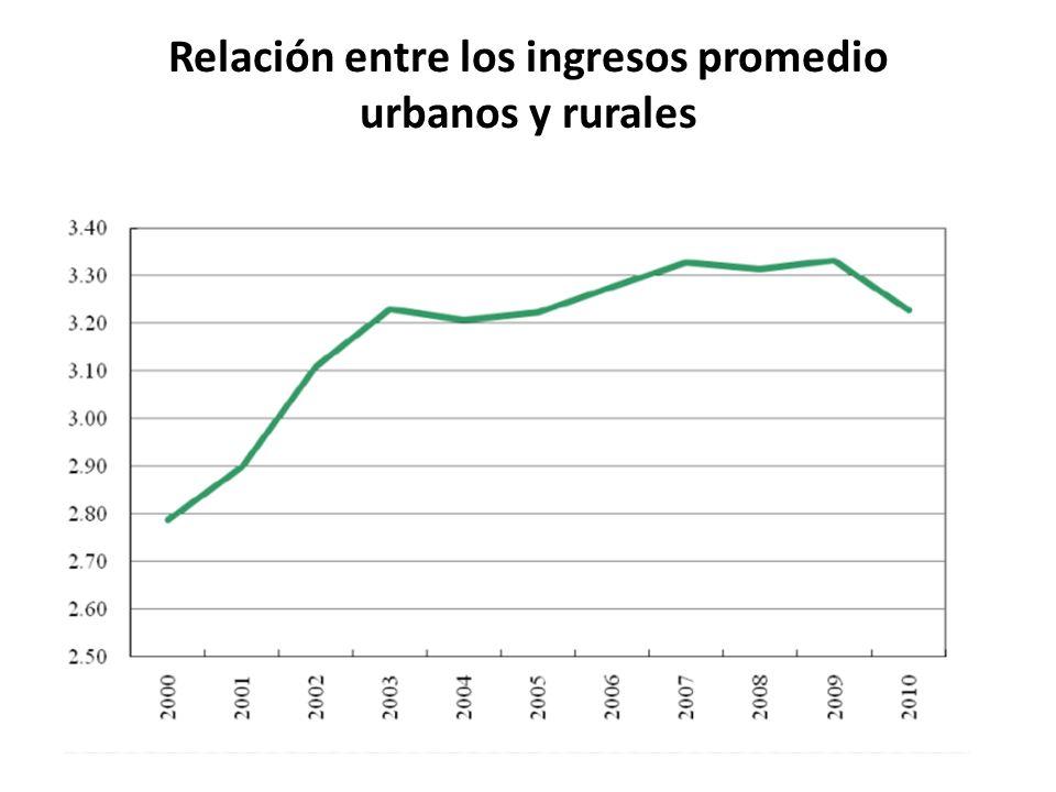Relación entre los ingresos promedio urbanos y rurales
