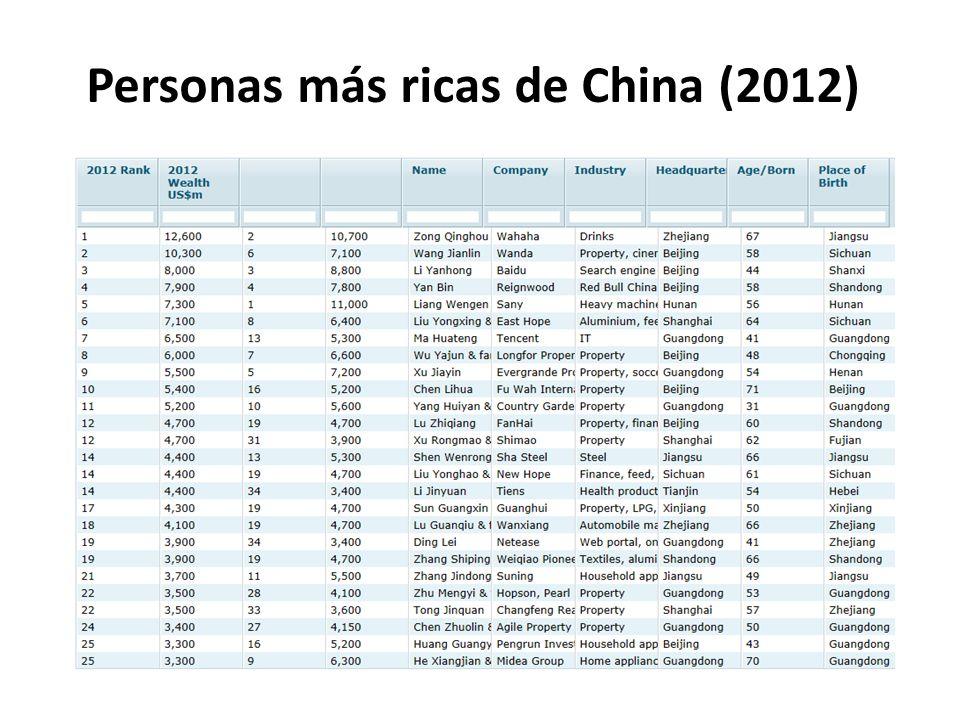 Personas más ricas de China (2012)