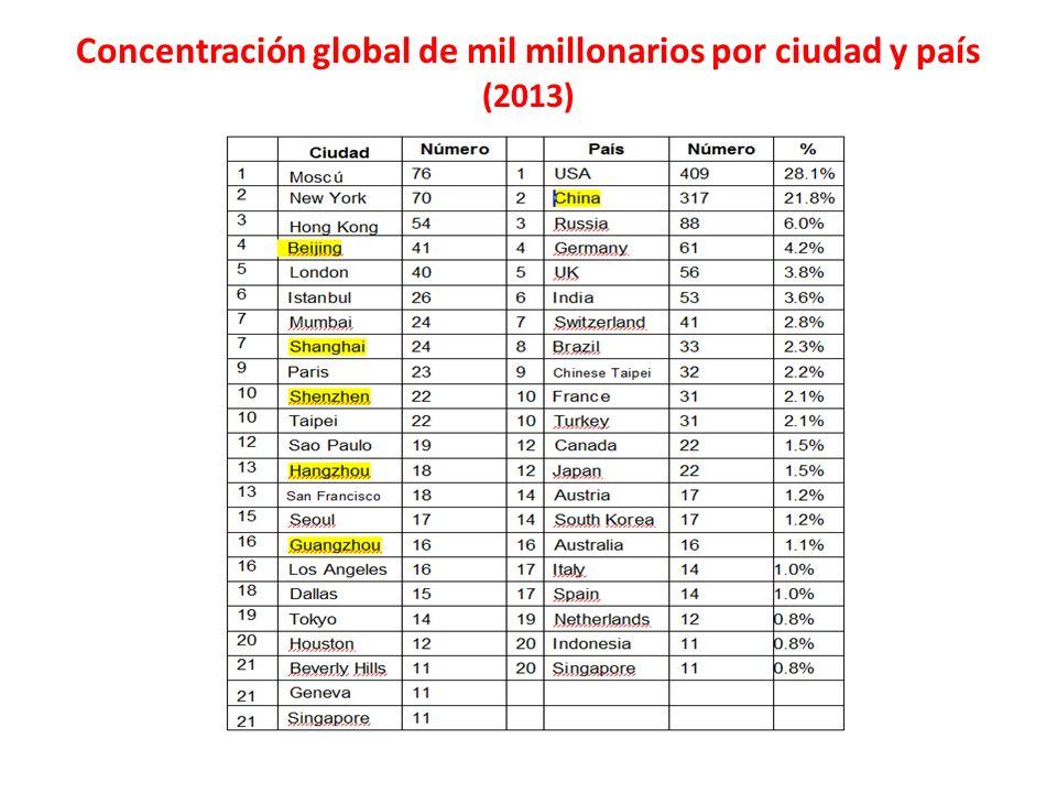 Concentración global de mil millonarios por ciudad y país (2013)