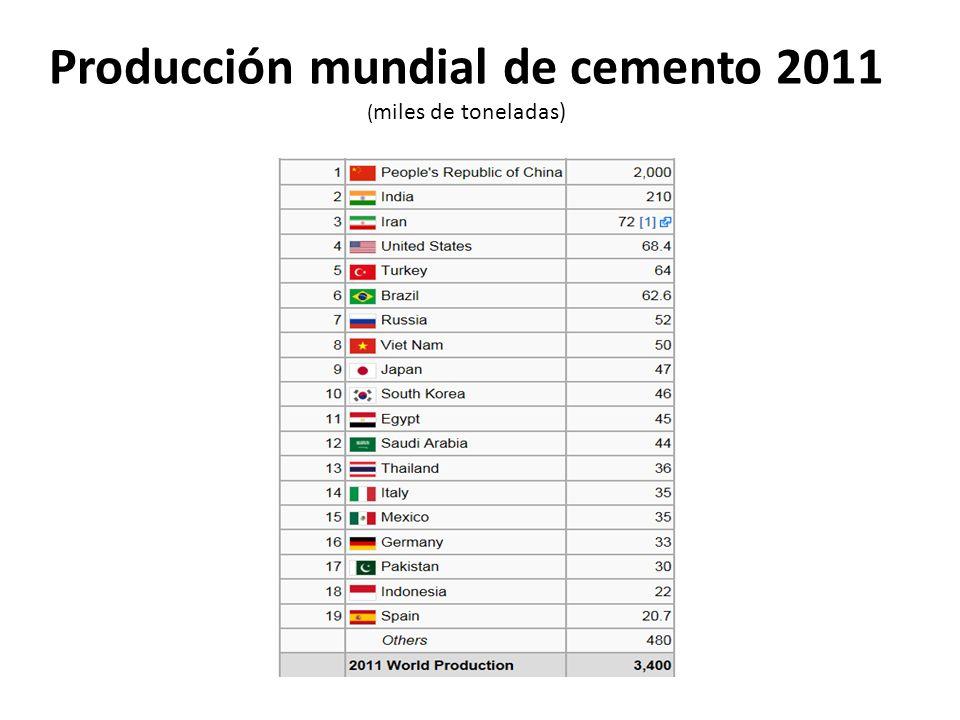 Producción mundial de cemento 2011 (miles de toneladas)