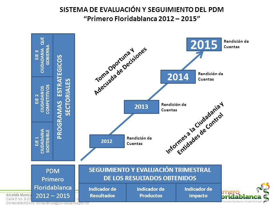2015 2014 SISTEMA DE EVALUACIÓN Y SEGUIMIENTO DEL PDM