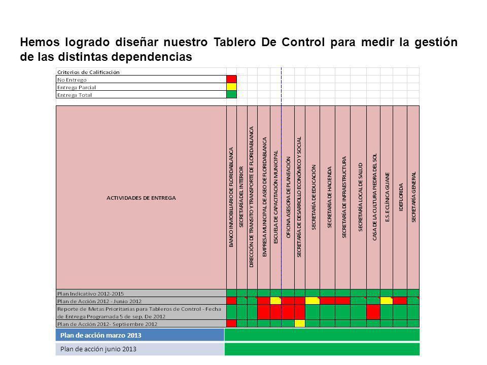 Hemos logrado diseñar nuestro Tablero De Control para medir la gestión de las distintas dependencias