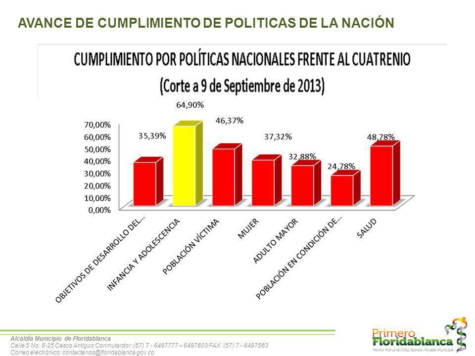 AVANCE DE CUMPLIMIENTO DE POLITICAS DE LA NACIÓN
