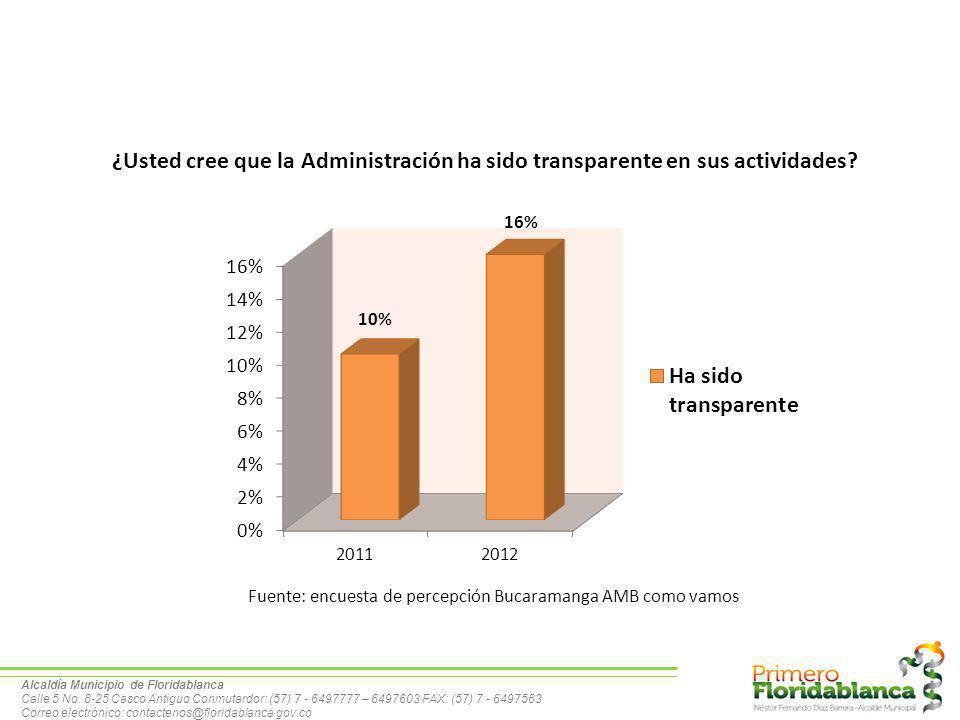 ¿Usted cree que la Administración ha sido transparente en sus actividades